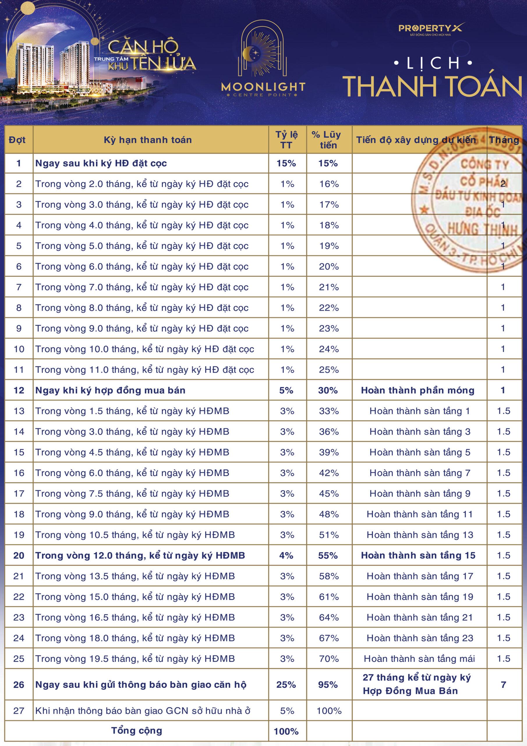 Chi tiết lịch thanh toán dự án Moonlight Centre Point Bình Tân
